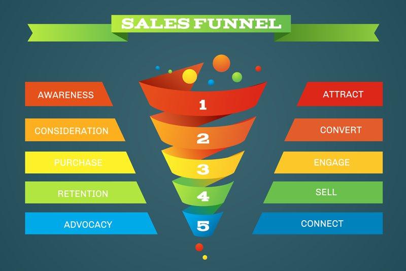 Qu'est ce qu'un funnel marketing ? [Définition & Étapes]